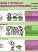 Neuromythes en éducation
