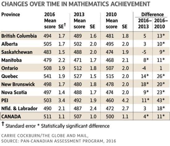 Bennett math comparison chart