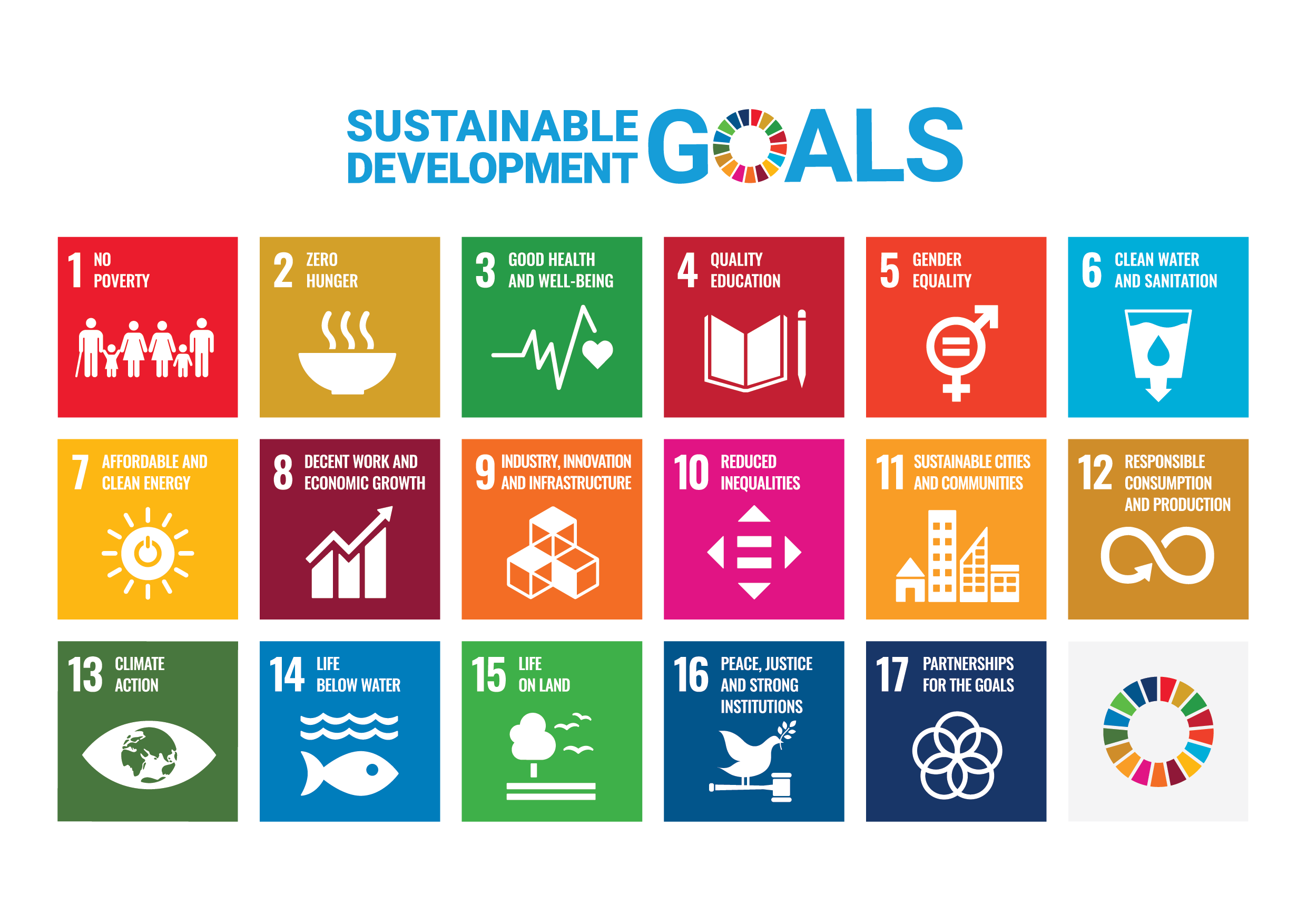 A poster showing the 17 Sustainable Development Goals.