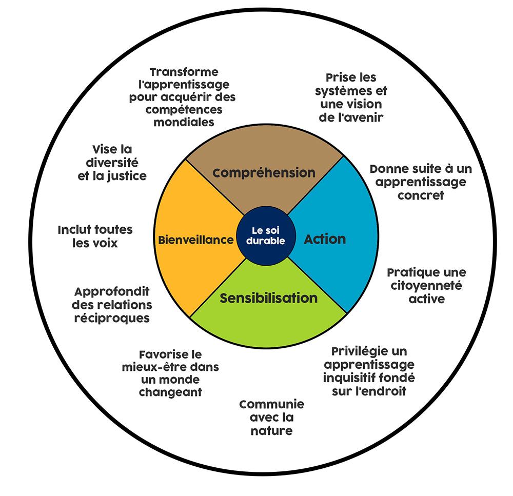 Cadre du programme Écoles pour un avenir durable de LST