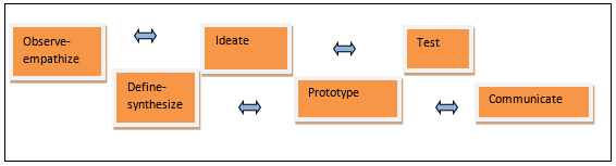 """A figure with the words """"Observe-empathize,"""" """"Define-synthesize,"""" """"Ideate,"""" """"Prototype,"""" """"Test,"""" and """"Communicate"""" in boxes. Two-sided arrows appear between the boxes."""