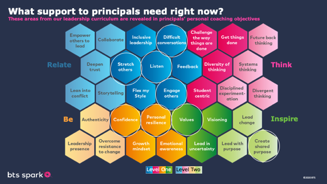 """A chart titled """"What support to principals need right now?"""""""