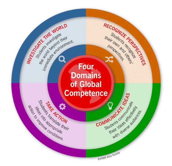 Une image en anglais des Quatre domaines de compétence globale