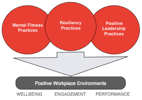 The Positive Workplace Framework (PWF) - Figure 1