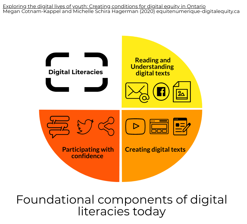 foundational components of digital literacy