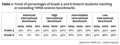 Science Takes a Back Seat | EdCan Network