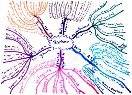 edcan-v55-n1-muhling_chart2