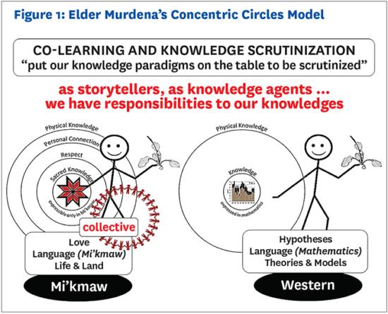 Elder Murdena's Concentric Circles Model