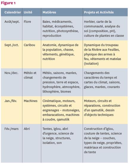 Figure 1 programme selon les saisons