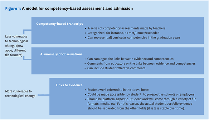 competency-based assessment and admission
