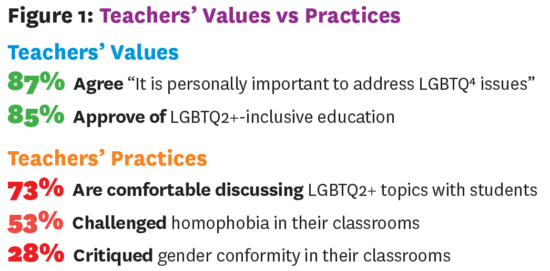 Values vs practices