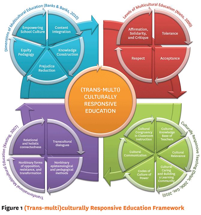 (Trans-multi)culturally Responsive Education Framework