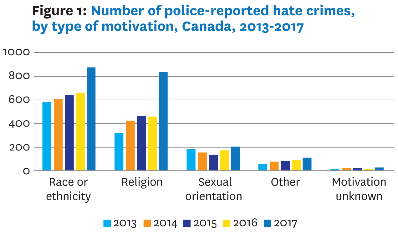 A compiled graph of data from Statistics Canada