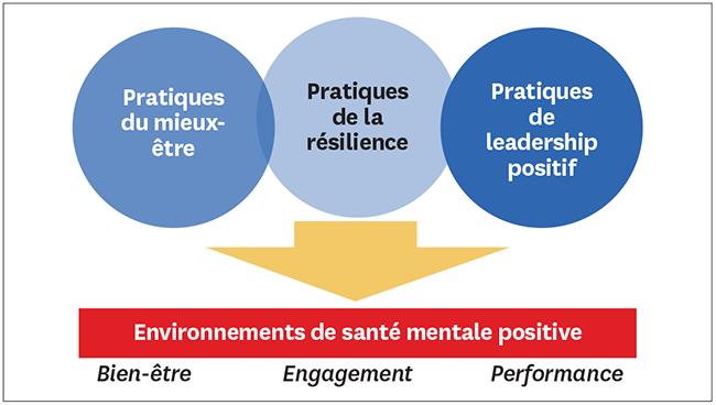 environnements de santé mentale positive