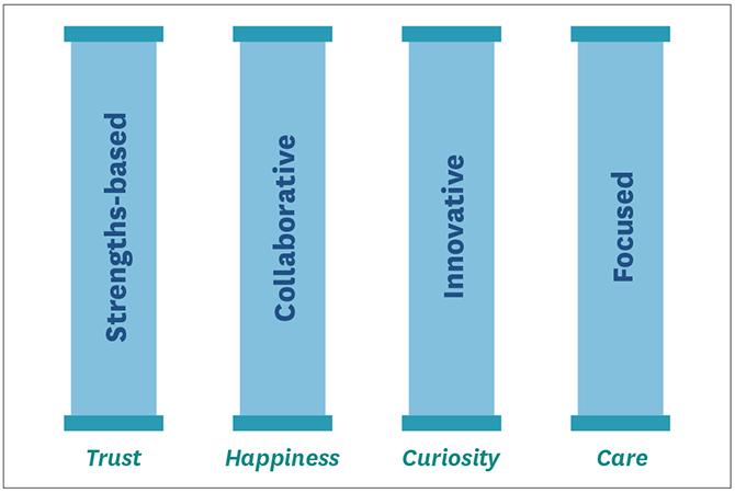 Positive Organizational Cultural