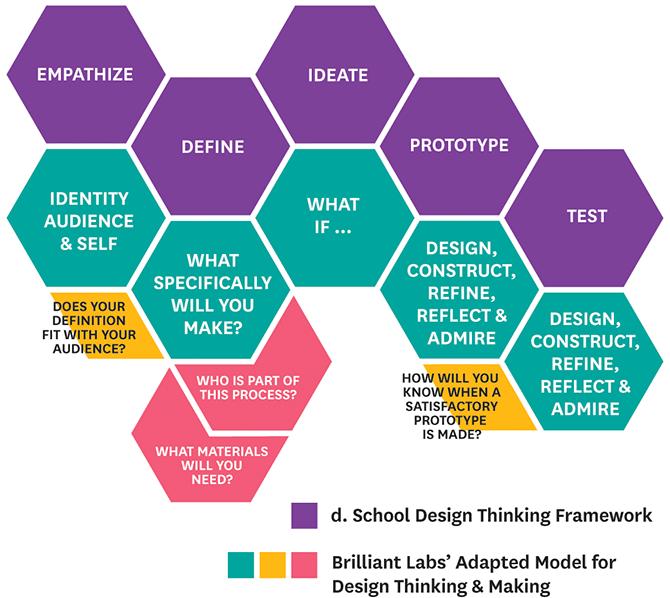 Design Thinking - SDGs