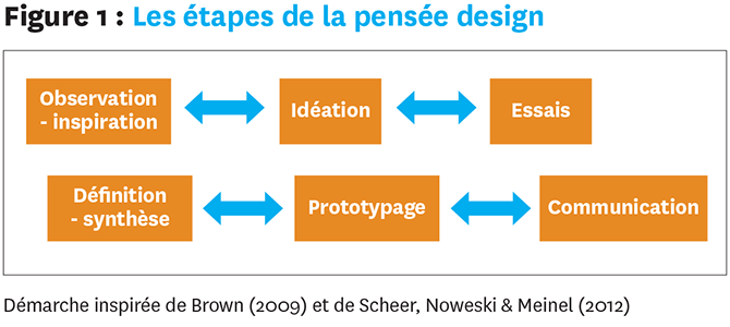 Figure 1 : Les étapes de la pensée design. Une figure avec les mots « Observation-inspiration », « Définition-synthèse », « Idéation », « Prototypage », « Essais » et « Communication » en boîtes avec des flèches à deux directions entre les boîtes. Démarche inspirée de Brown (2009) et de Scheer, Noweski & Meinel (2012)
