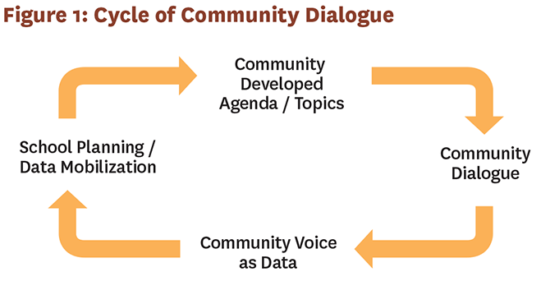 Figure on the Cycle of Community Dialogue