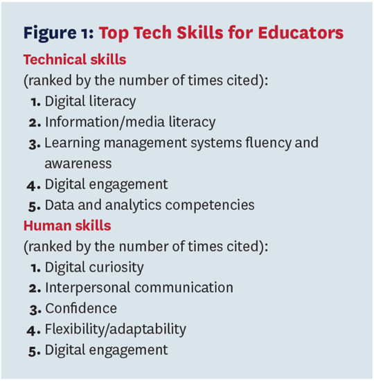 List about top tech skills for educators