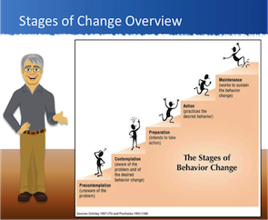 stagesofchange